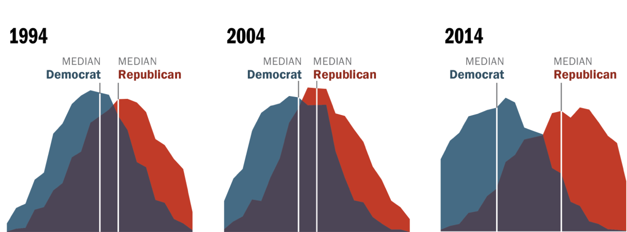 distribution of democrats and republicans on a 10 item scale of political values from pew research center political polarization in the american public